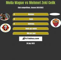 Molla Wague vs Mehmet Zeki Celik h2h player stats