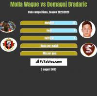 Molla Wague vs Domagoj Bradaric h2h player stats