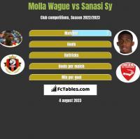 Molla Wague vs Sanasi Sy h2h player stats