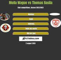 Molla Wague vs Thomas Basila h2h player stats