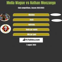 Molla Wague vs Nathan Monzango h2h player stats