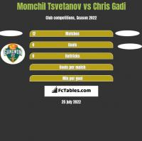 Momchil Tsvetanov vs Chris Gadi h2h player stats