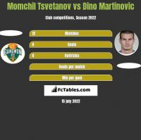 Momchil Tsvetanov vs Dino Martinovic h2h player stats