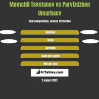 Momchil Tsvetanov vs Parvizdzhon Umarbaev h2h player stats