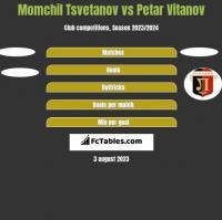 Momchil Tsvetanov vs Petar Vitanov h2h player stats