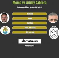 Momo vs Ariday Cabrera h2h player stats