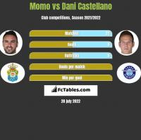 Momo vs Dani Castellano h2h player stats