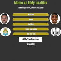 Momo vs Eddy Israfilov h2h player stats