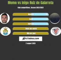 Momo vs Inigo Ruiz de Galarreta h2h player stats