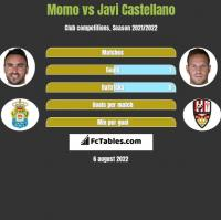 Momo vs Javi Castellano h2h player stats