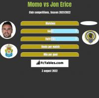 Momo vs Jon Erice h2h player stats
