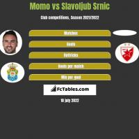 Momo vs Slavoljub Srnic h2h player stats