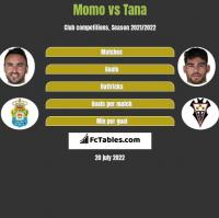 Momo vs Tana h2h player stats