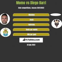 Momo vs Diego Barri h2h player stats