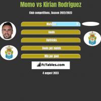 Momo vs Kirian Rodriguez h2h player stats