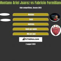 Montano Ariel Juarez vs Fabricio Formiliano h2h player stats
