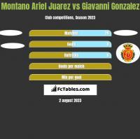 Montano Ariel Juarez vs Giavanni Gonzalez h2h player stats