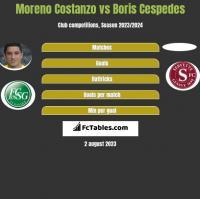 Moreno Costanzo vs Boris Cespedes h2h player stats