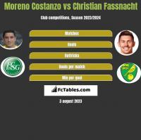 Moreno Costanzo vs Christian Fassnacht h2h player stats
