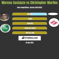Moreno Costanzo vs Christopher Martins h2h player stats