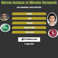 Moreno Costanzo vs Miroslav Stevanovic h2h player stats