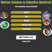 Moreno Costanzo vs Sebastien Wuethrich h2h player stats