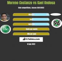 Moreno Costanzo vs Gael Ondoua h2h player stats