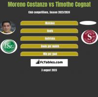 Moreno Costanzo vs Timothe Cognat h2h player stats