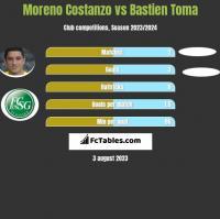 Moreno Costanzo vs Bastien Toma h2h player stats
