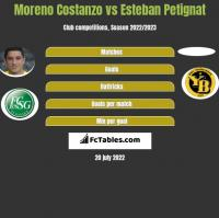 Moreno Costanzo vs Esteban Petignat h2h player stats