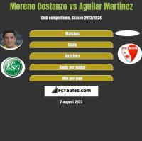 Moreno Costanzo vs Aguilar Martinez h2h player stats