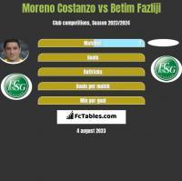 Moreno Costanzo vs Betim Fazliji h2h player stats