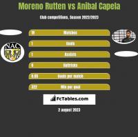 Moreno Rutten vs Anibal Capela h2h player stats