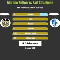 Moreno Rutten vs Bart Straalman h2h player stats