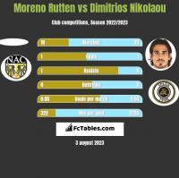 Moreno Rutten vs Dimitrios Nikolaou h2h player stats