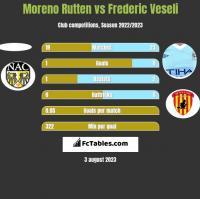 Moreno Rutten vs Frederic Veseli h2h player stats