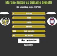 Moreno Rutten vs Guillame Gigliotti h2h player stats