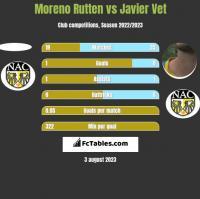 Moreno Rutten vs Javier Vet h2h player stats