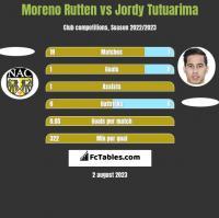 Moreno Rutten vs Jordy Tutuarima h2h player stats