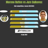 Moreno Rutten vs Jure Balkovec h2h player stats