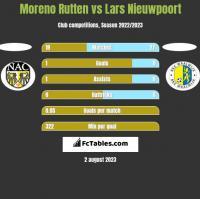 Moreno Rutten vs Lars Nieuwpoort h2h player stats