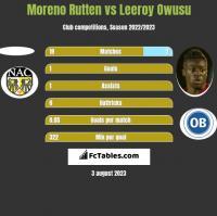 Moreno Rutten vs Leeroy Owusu h2h player stats