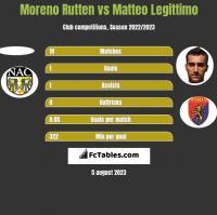 Moreno Rutten vs Matteo Legittimo h2h player stats