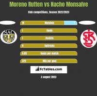 Moreno Rutten vs Nacho Monsalve h2h player stats
