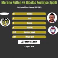 Moreno Rutten vs Nicolas Federico Spolli h2h player stats
