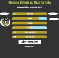 Moreno Rutten vs Ricardo Idda h2h player stats