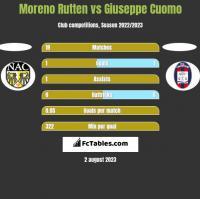 Moreno Rutten vs Giuseppe Cuomo h2h player stats
