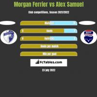 Morgan Ferrier vs Alex Samuel h2h player stats