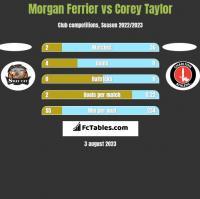 Morgan Ferrier vs Corey Taylor h2h player stats
