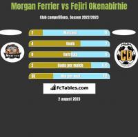 Morgan Ferrier vs Fejiri Okenabirhie h2h player stats